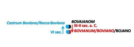 """Le 3 localizzazioni di BOJANO nella storia. """"Bovaianom"""". """"Bovianum""""/ """"Boviano"""". castrum Boiano""""/ """"rocca Bojano""""/Civita Superiore di Bojano."""